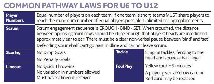 Common Pathway Laws U6 to u12